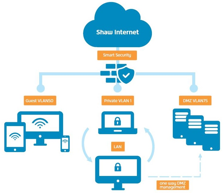 SmartSecurity network overview (click to enlarge)
